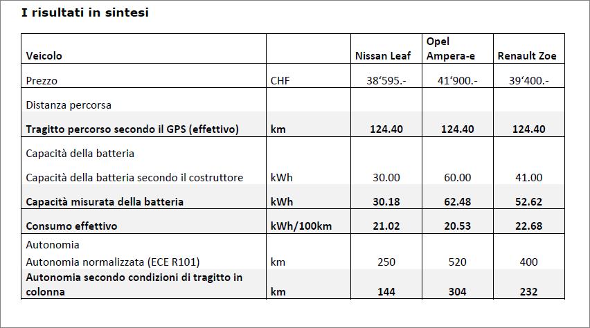 01112017_comparazione tabella test durata km veicoli elettrici
